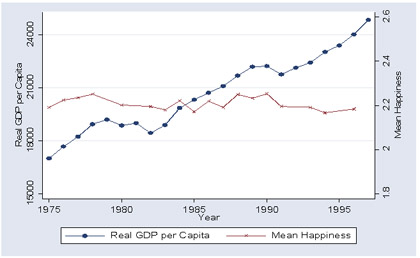 Happiness and GDP